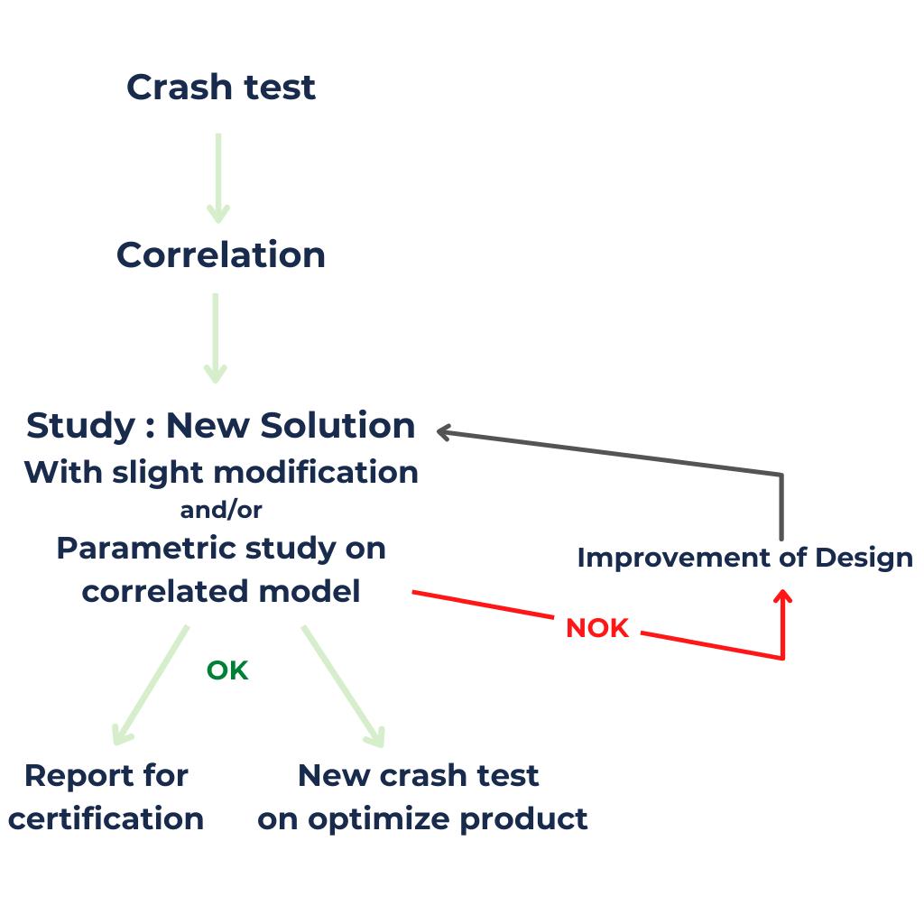 After crash tests